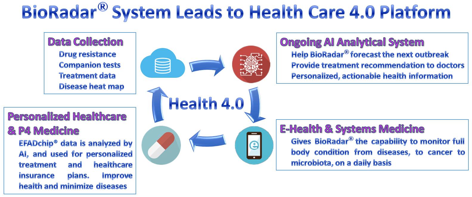Health 4.0 1121 signe 2d